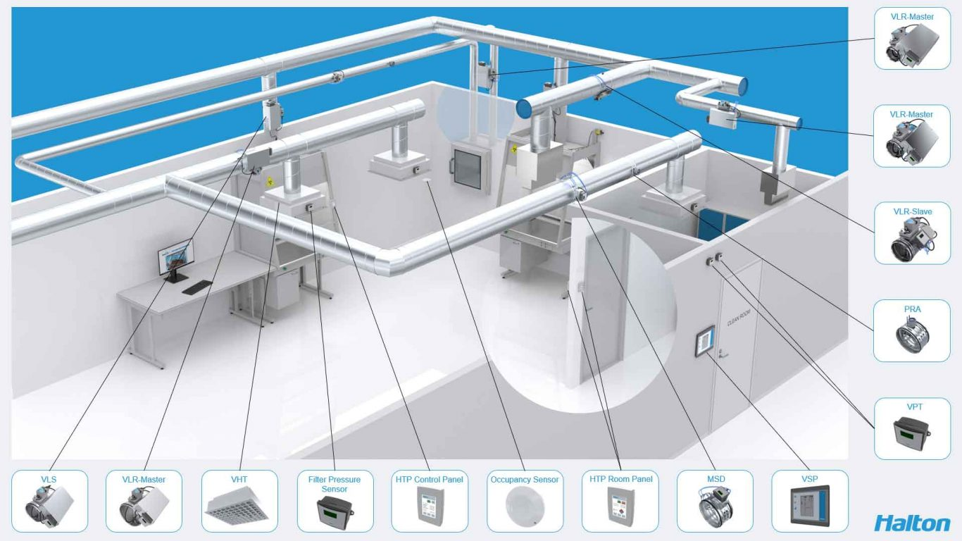 Halton Vita Clean room system overview