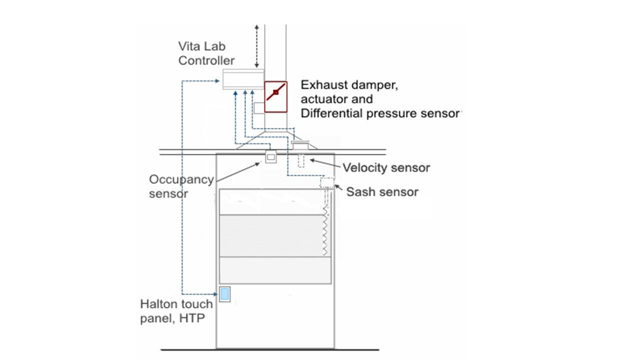 Halton Vita Lab double sensor innvoation