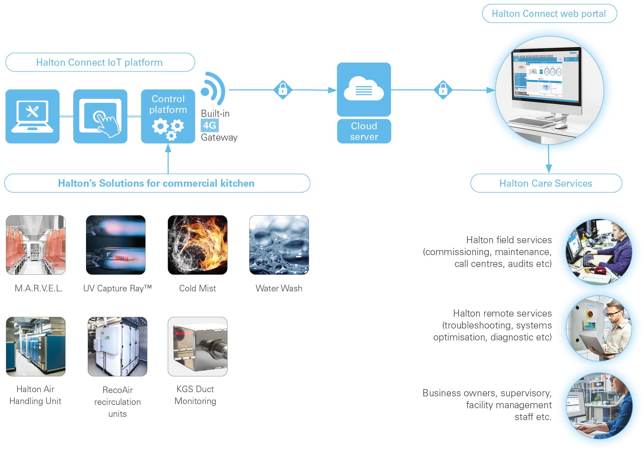 Services intelligents Halton Connect and Care pour les cuisines commerciales - Plateforme Halton Connect IdO (Internet of Things)