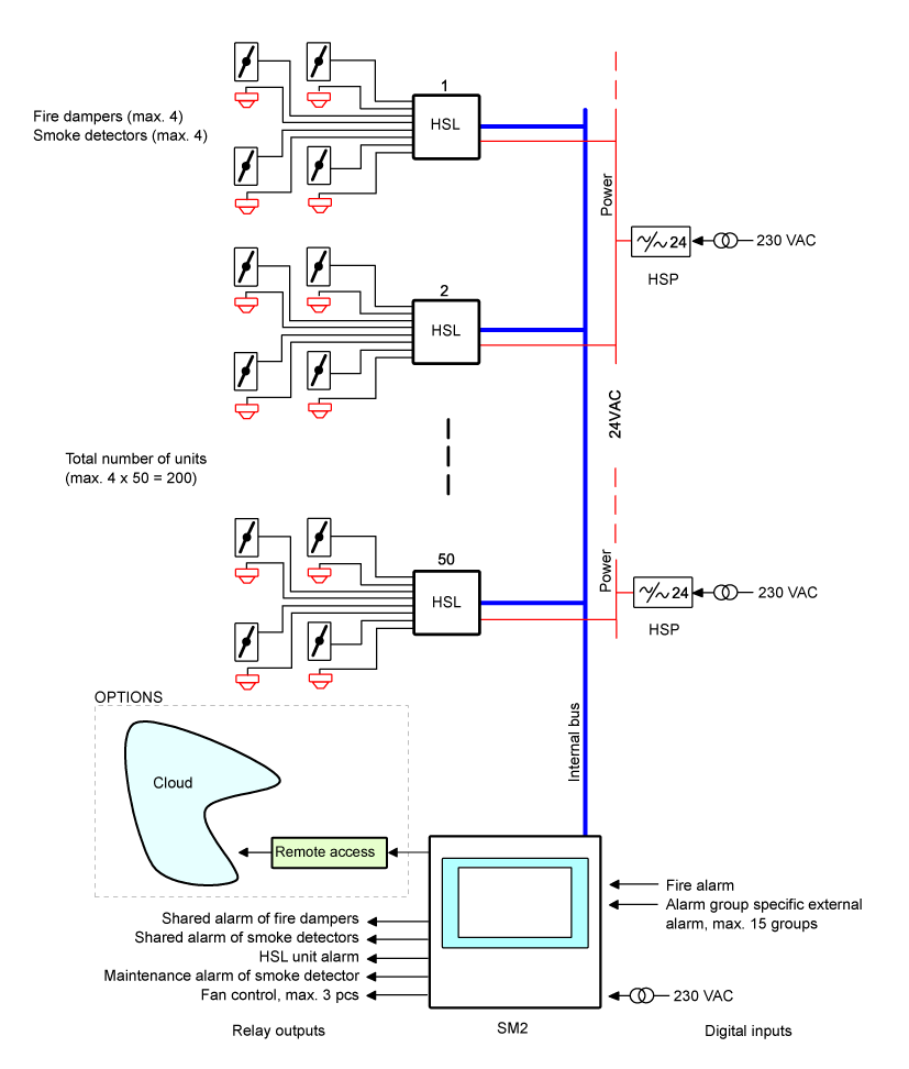 SM2_system_overview